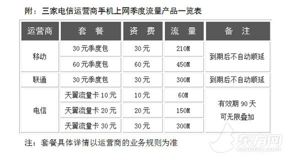 上海:三大运营商推出手机流量按季度计费缩略图