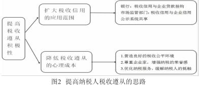 基于税收遵从理论的税收营商环境优化探究插图1