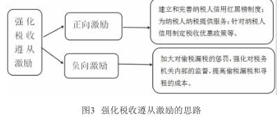 基于税收遵从理论的税收营商环境优化探究插图2
