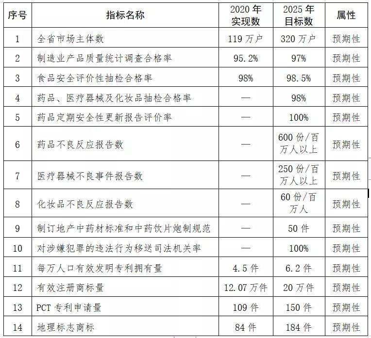 """海南省人民政府办公厅关于印发《海南省""""十四五""""市场监管规划》的通知缩略图"""