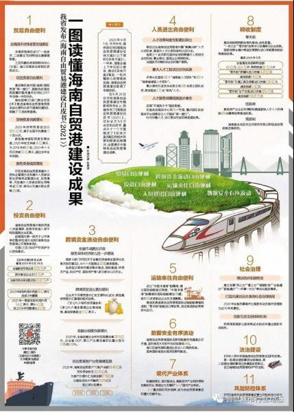 海南发布《海南自由贸易港建设白皮书(2021)》插图