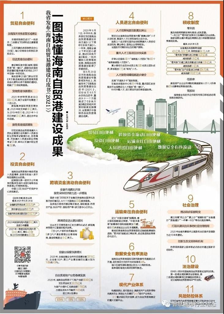 海南发布《海南自由贸易港建设白皮书(2021)》缩略图