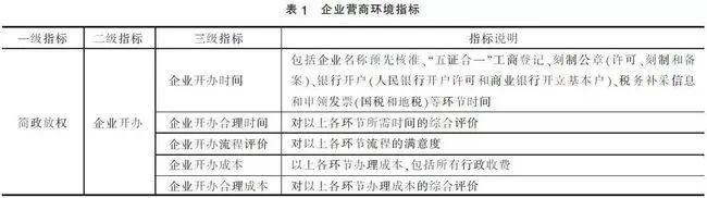 营商环境监测评价指标体系研究插图1