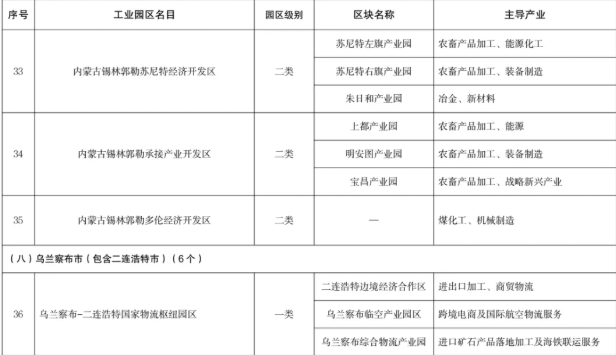 内蒙古开发区调整为62个缩略图