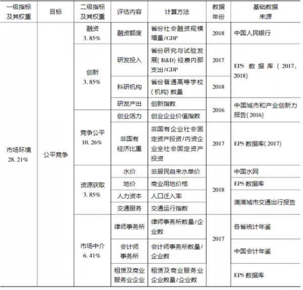 中国省份营商环境评价指标体系构建与分析插图1