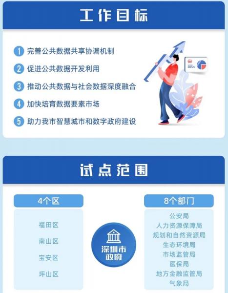 深圳试点首席数据官制度 致力于建设智慧城市和数字政府插图1