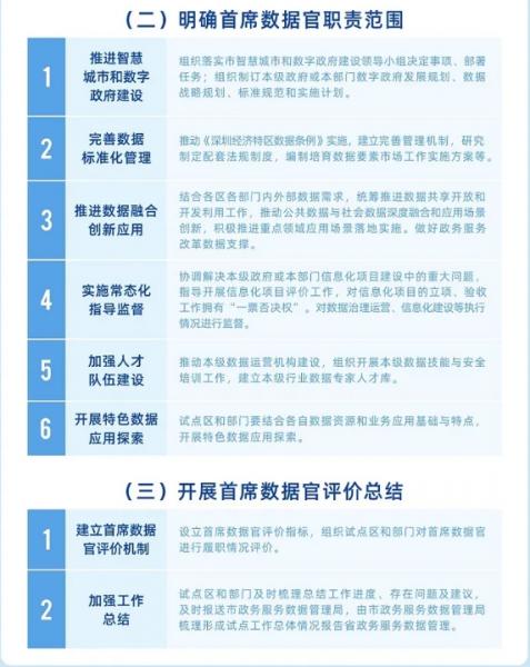 深圳试点首席数据官制度 致力于建设智慧城市和数字政府插图3