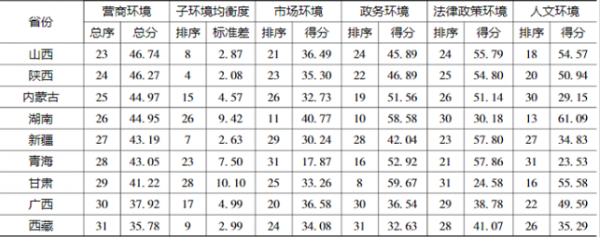 中国省份营商环境评价指标体系构建与分析插图5