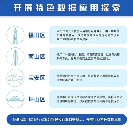 深圳试点首席数据官制度 致力于建设智慧城市和数字政府插图4