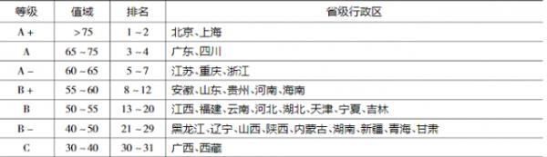中国省份营商环境评价指标体系构建与分析插图6