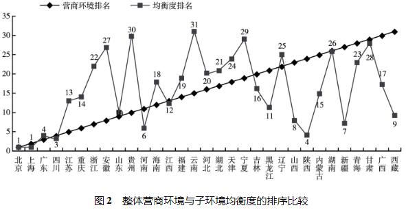 中国省份营商环境评价指标体系构建与分析插图7