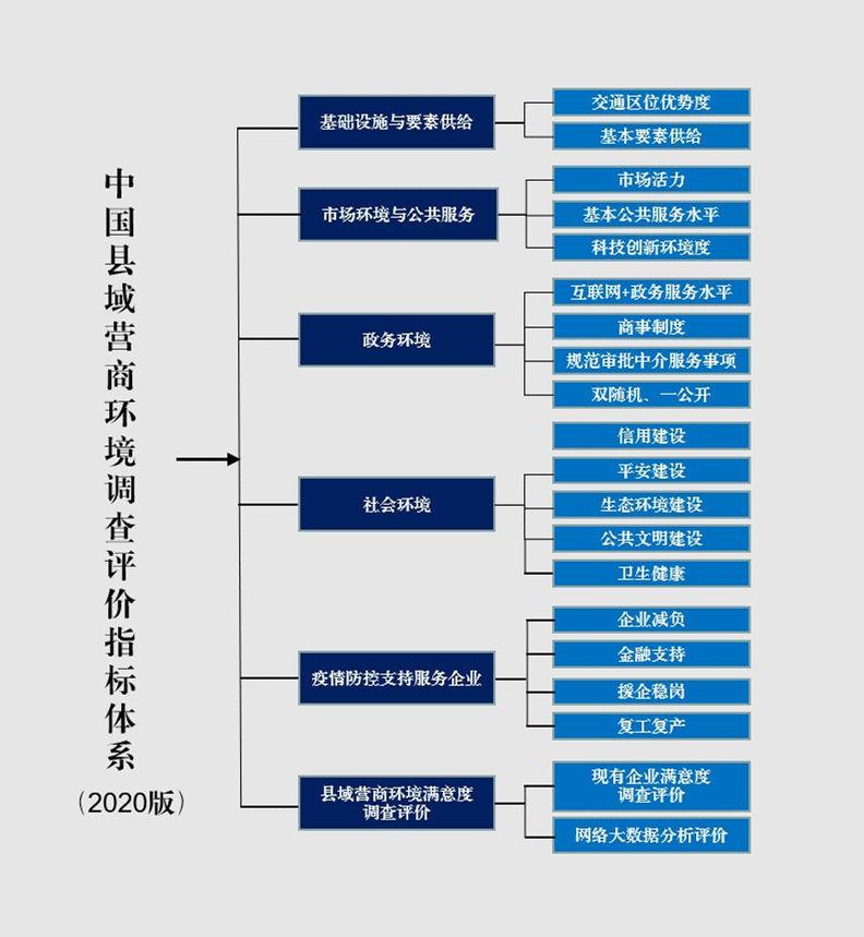 """疫情应对及网络测评成为2020中国县域营商环境评价指标体系 """"加分项""""缩略图"""