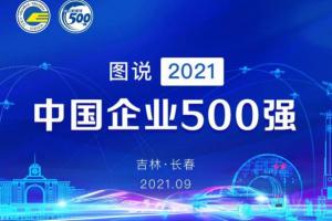 2021中国企业500强榜单出炉 国际化经营持续推进缩略图