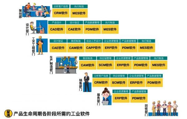 """中国工业软件何时才能""""硬""""起来?最需要的是政策上的鼓励与扶持插图2"""