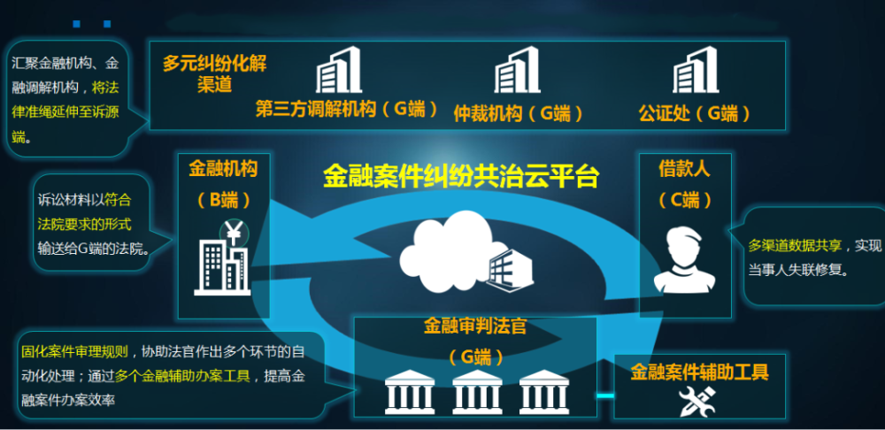 """吉林首个""""金融一体化办案平台""""上线 金融案件全程在线智能办理缩略图"""