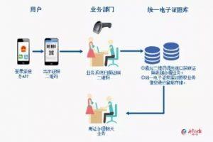 内蒙古8类司法行政证照实现电子化 出门忘带证照不用慌了缩略图